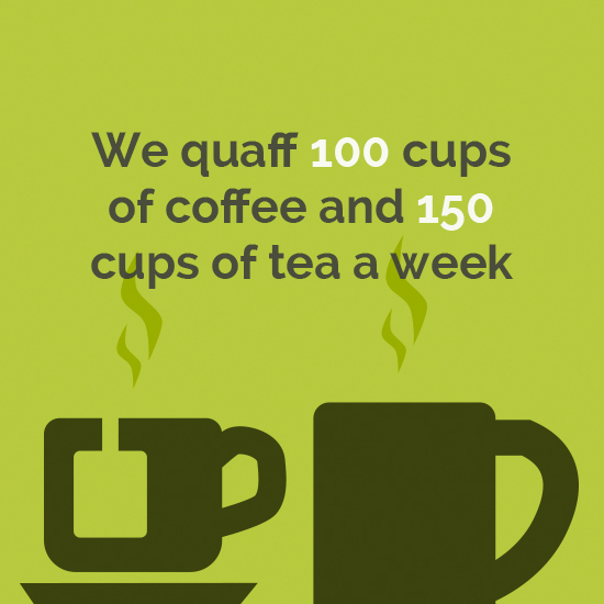 We quaff 100 cups of coffee and 150 cups of tea a week