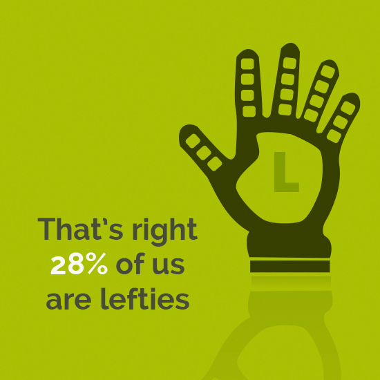 That's right 28% of us are lefties