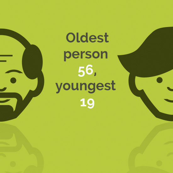 Oldest person 56, youngest 19