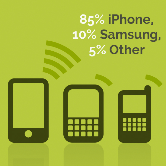 85% iPhone, 10% Samsung, 5% Other